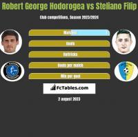 Robert George Hodorogea vs Steliano Filip h2h player stats