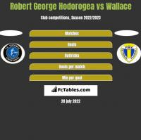 Robert George Hodorogea vs Wallace h2h player stats