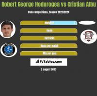 Robert George Hodorogea vs Cristian Albu h2h player stats