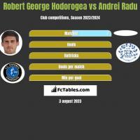 Robert George Hodorogea vs Andrei Radu h2h player stats