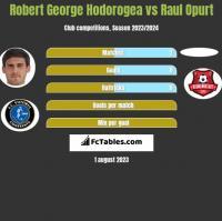 Robert George Hodorogea vs Raul Opurt h2h player stats