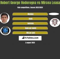 Robert George Hodorogea vs Mircea Leasa h2h player stats