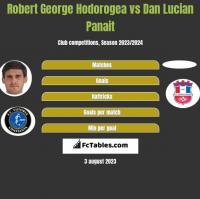 Robert George Hodorogea vs Dan Lucian Panait h2h player stats
