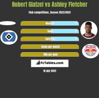 Robert Glatzel vs Ashley Fletcher h2h player stats