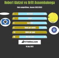 Robert Glatzel vs Britt Assombalonga h2h player stats