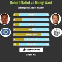 Robert Glatzel vs Danny Ward h2h player stats