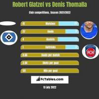 Robert Glatzel vs Denis Thomalla h2h player stats
