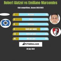 Robert Glatzel vs Emiliano Marcondes h2h player stats