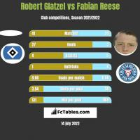 Robert Glatzel vs Fabian Reese h2h player stats