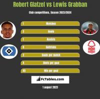 Robert Glatzel vs Lewis Grabban h2h player stats