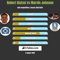 Robert Glatzel vs Marvin Johnson h2h player stats
