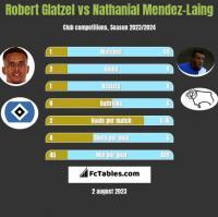 Robert Glatzel vs Nathanial Mendez-Laing h2h player stats