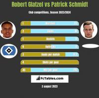Robert Glatzel vs Patrick Schmidt h2h player stats