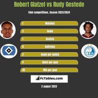 Robert Glatzel vs Rudy Gestede h2h player stats