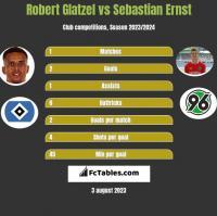 Robert Glatzel vs Sebastian Ernst h2h player stats