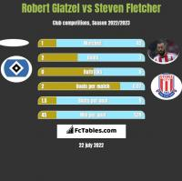 Robert Glatzel vs Steven Fletcher h2h player stats