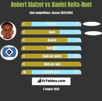 Robert Glatzel vs Daniel Keita-Ruel h2h player stats