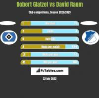 Robert Glatzel vs David Raum h2h player stats