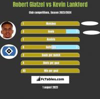 Robert Glatzel vs Kevin Lankford h2h player stats