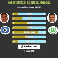 Robert Glatzel vs Lukas Nmecha h2h player stats
