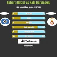 Robert Glatzel vs Halil Dervisoglu h2h player stats