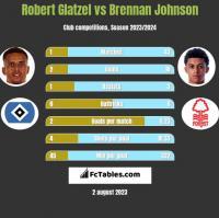 Robert Glatzel vs Brennan Johnson h2h player stats