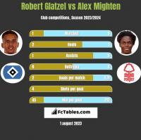 Robert Glatzel vs Alex Mighten h2h player stats