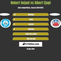 Robert Gojani vs Albert Ejupi h2h player stats