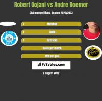 Robert Gojani vs Andre Roemer h2h player stats
