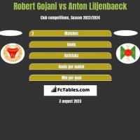 Robert Gojani vs Anton Liljenbaeck h2h player stats
