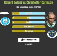 Robert Gojani vs Christoffer Carlsson h2h player stats