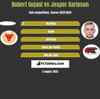 Robert Gojani vs Jesper Karlsson h2h player stats