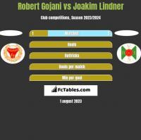 Robert Gojani vs Joakim Lindner h2h player stats