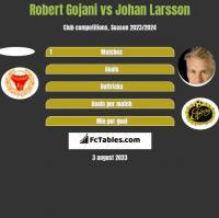 Robert Gojani vs Johan Larsson h2h player stats