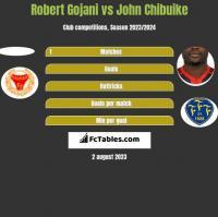 Robert Gojani vs John Chibuike h2h player stats