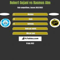 Robert Gojani vs Rasmus Alm h2h player stats