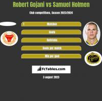 Robert Gojani vs Samuel Holmen h2h player stats