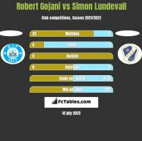 Robert Gojani vs Simon Lundevall h2h player stats