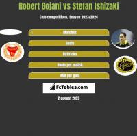 Robert Gojani vs Stefan Ishizaki h2h player stats