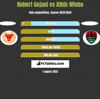 Robert Gojani vs Albin Winbo h2h player stats