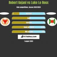 Robert Gojani vs Luke Le Roux h2h player stats