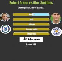 Robert Green vs Alex Smithies h2h player stats