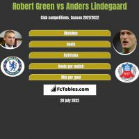Robert Green vs Anders Lindegaard h2h player stats