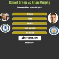 Robert Green vs Brian Murphy h2h player stats