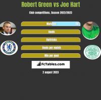 Robert Green vs Joe Hart h2h player stats