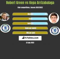 Robert Green vs Kepa Arrizabalaga h2h player stats