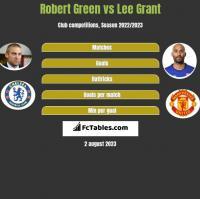 Robert Green vs Lee Grant h2h player stats