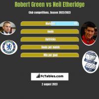 Robert Green vs Neil Etheridge h2h player stats