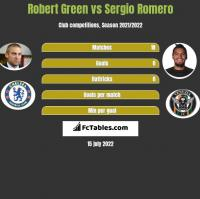 Robert Green vs Sergio Romero h2h player stats