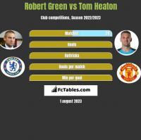Robert Green vs Tom Heaton h2h player stats